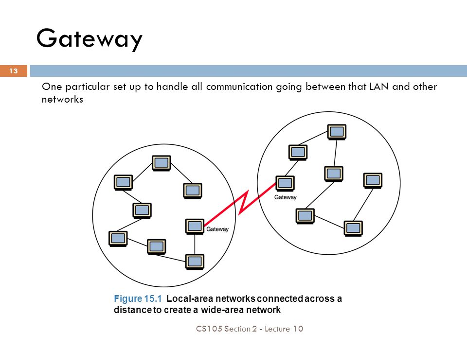 Gateway One particular set up to handle all communication going between that LAN and other networks.