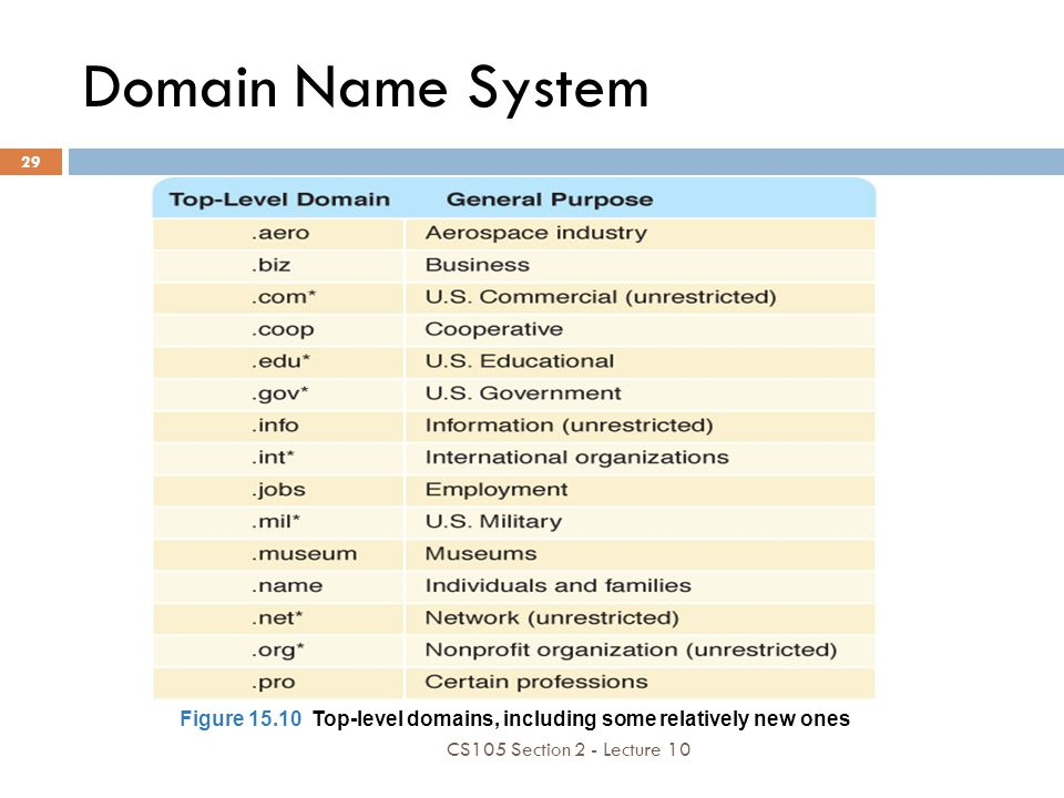 Domain Name System Figure 15.10 Top-level domains, including some relatively new ones.