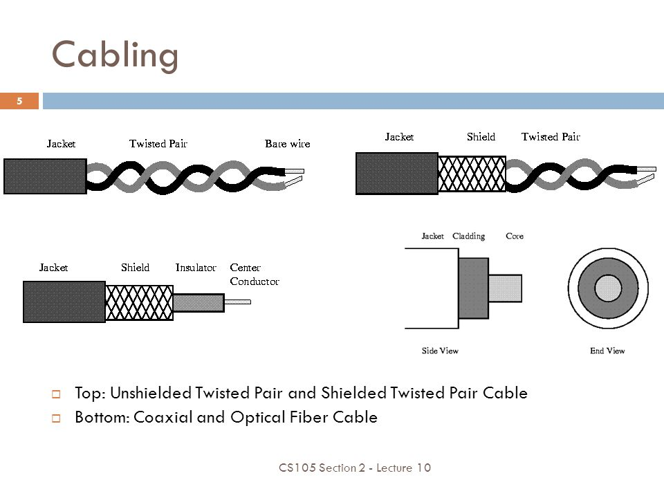 Cabling Top: Unshielded Twisted Pair and Shielded Twisted Pair Cable