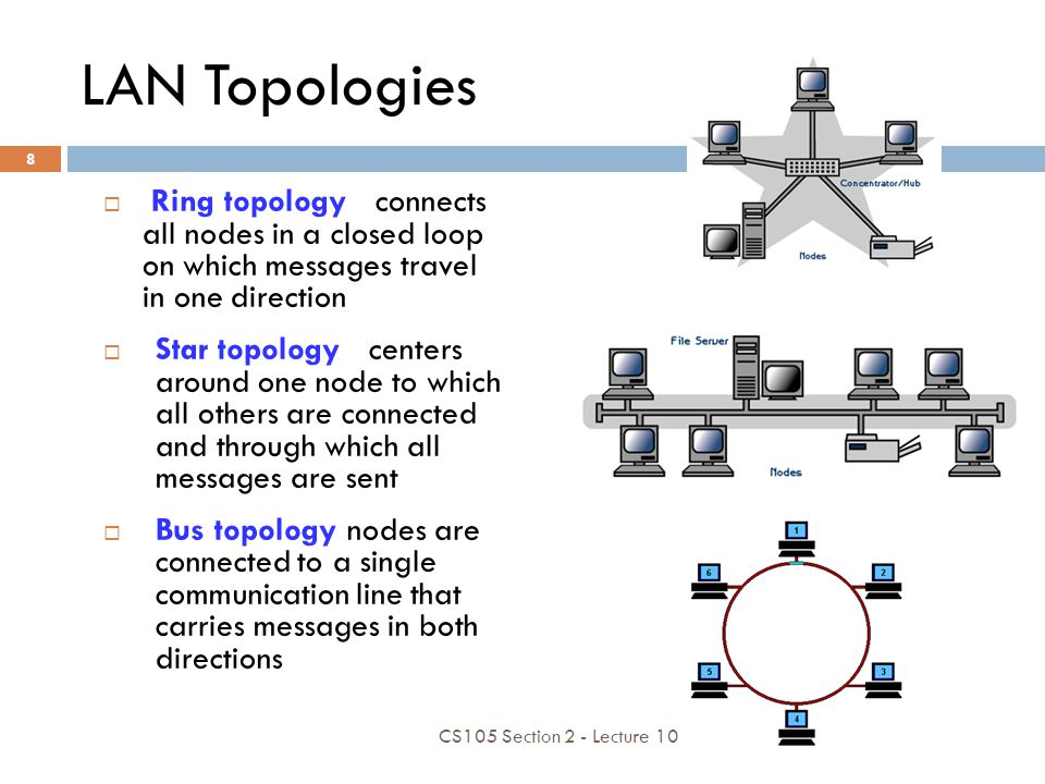 LAN Topologies Ring topology connects all nodes in a closed loop on which messages travel in one direction.