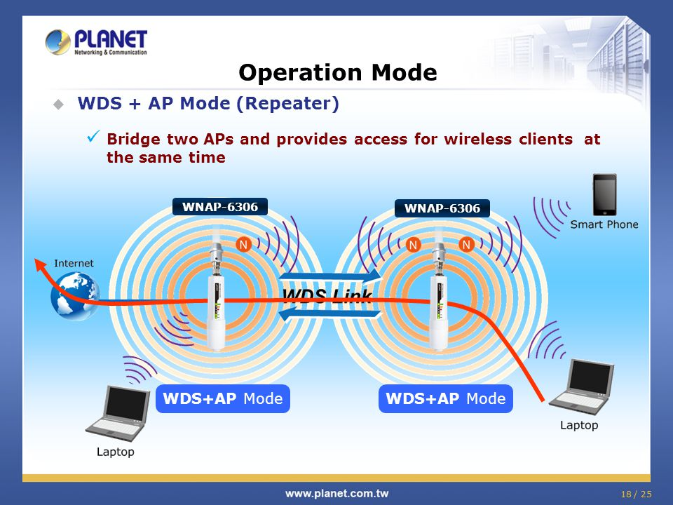 Operation Mode WDS + AP Mode (Repeater)
