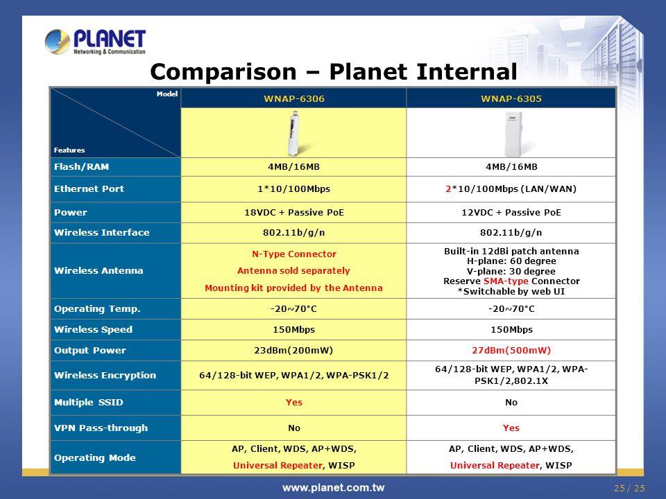 Comparison – Planet Internal