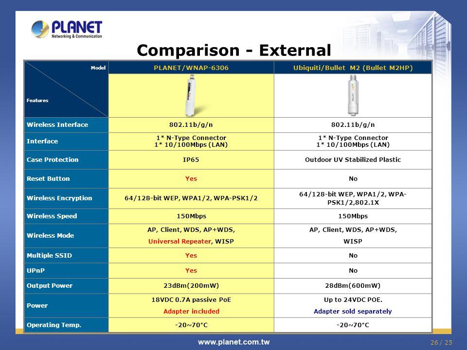 Comparison - External PLANET/WNAP-6306