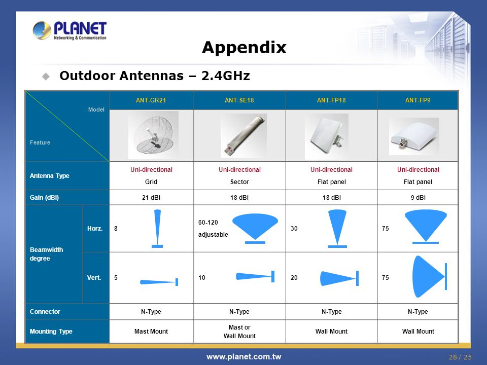 Appendix Outdoor Antennas – 2.4GHz ANT-GR21 ANT-SE18 ANT-FP18 ANT-FP9