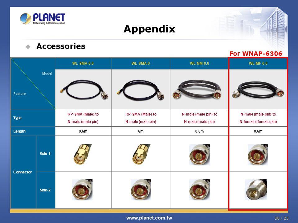 Appendix Accessories For WNAP-6306 WL-SMA-0.6 WL-SMA-6 WL-NM-0.6