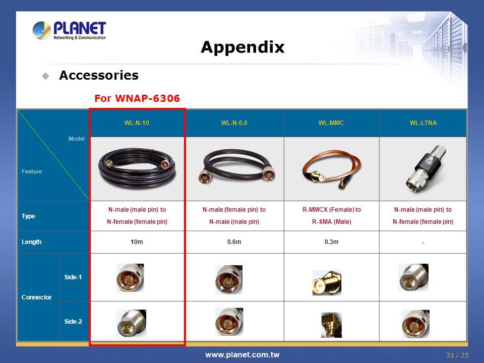 Appendix Accessories For WNAP-6306 WL-N-10 WL-N-0.6 WL-MMC WL-LTNA