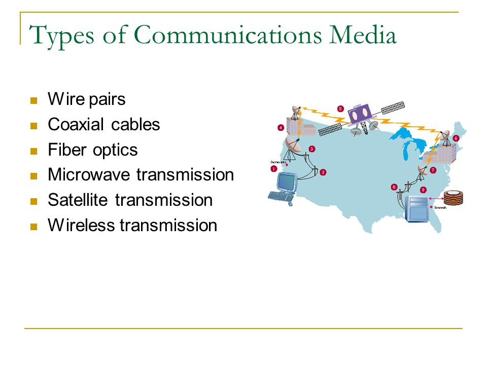 Types of Communications Media