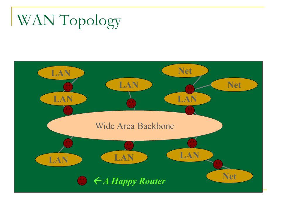 WAN Topology Net LAN LAN Net LAN LAN Wide Area Backbone LAN LAN LAN