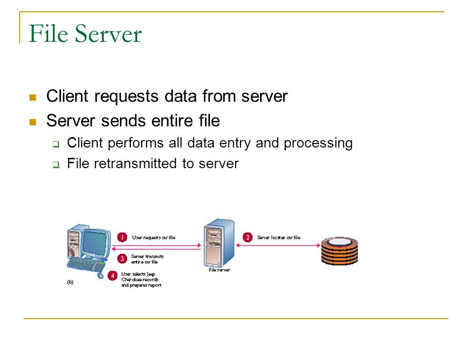 File Server Client requests data from server Server sends entire file