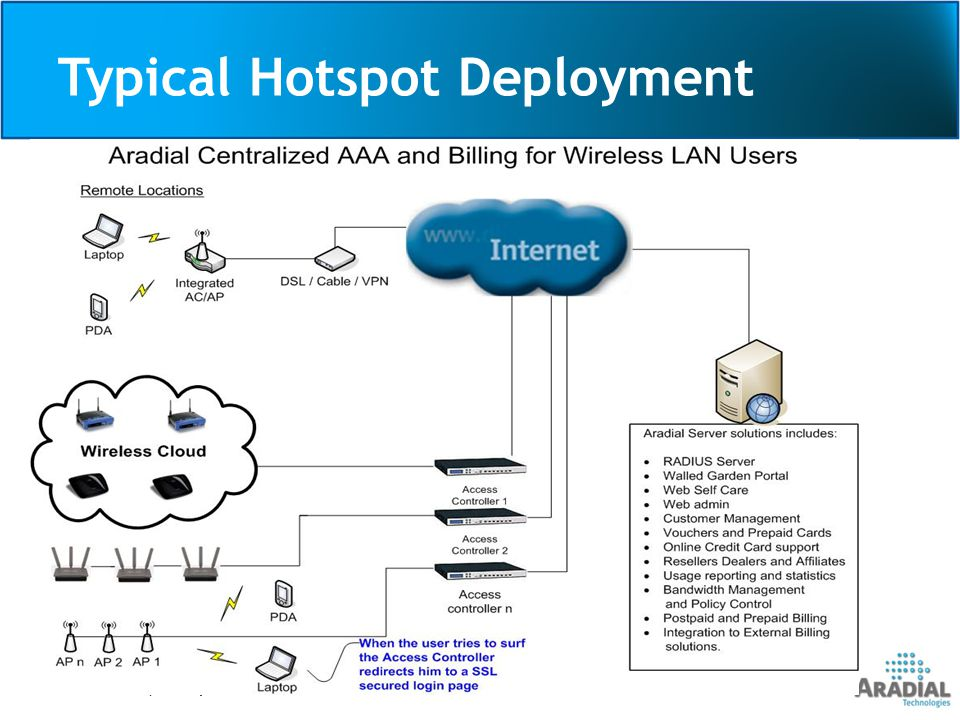 Typical Hotspot Deployment