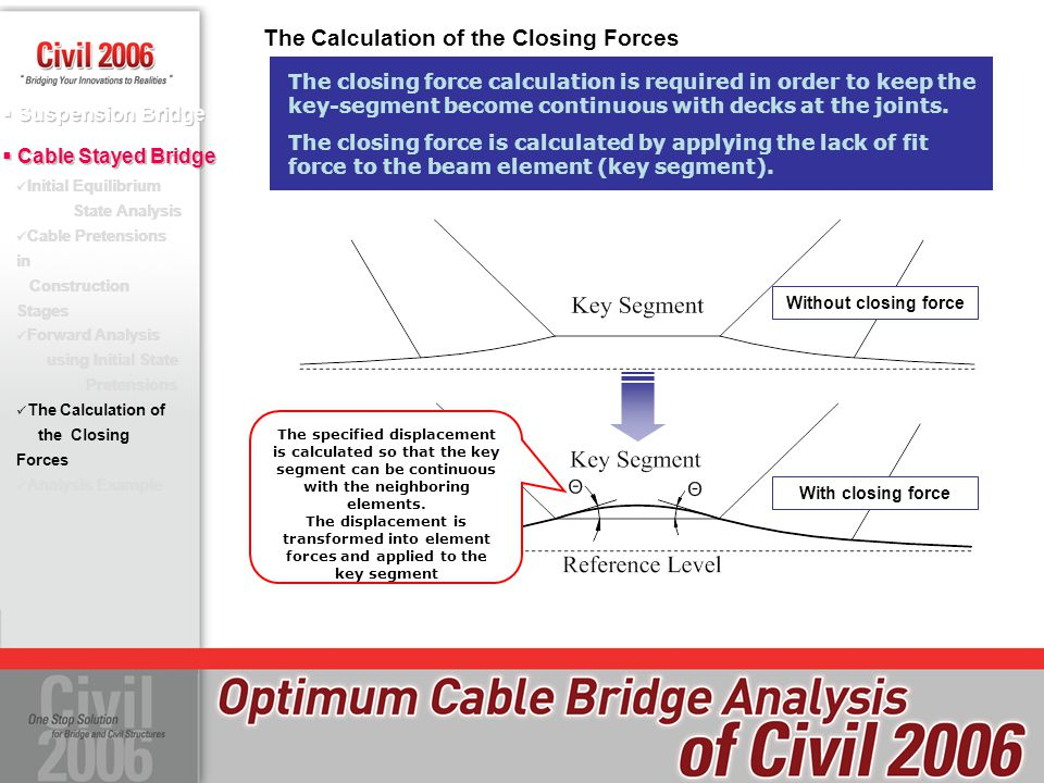 The Calculation of the Closing Forces