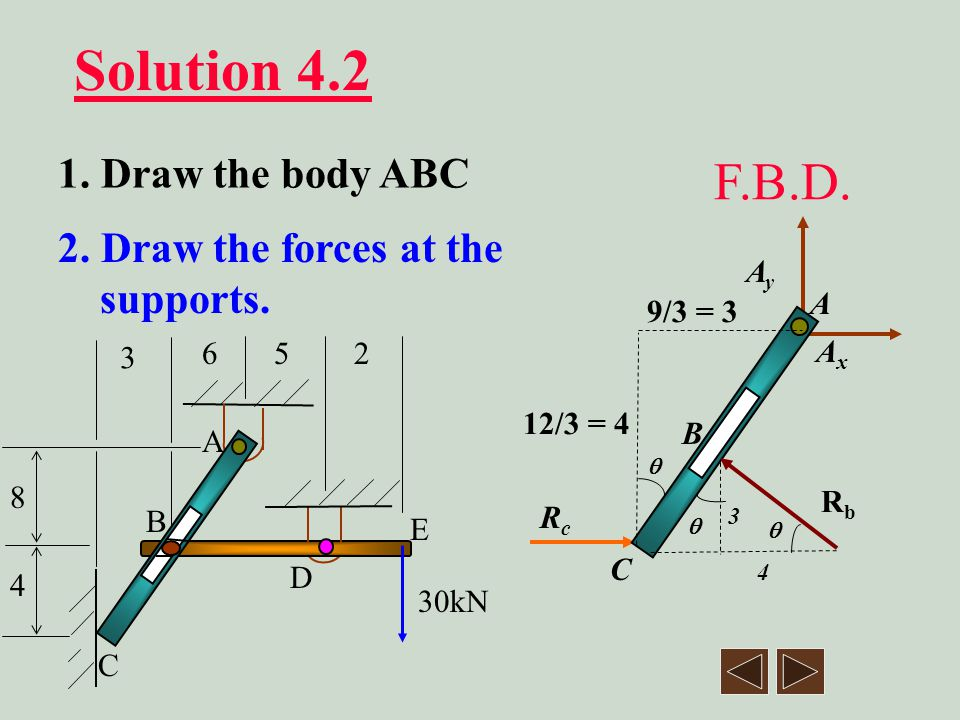 Solution 4.2 F.B.D. 1. Draw the body ABC