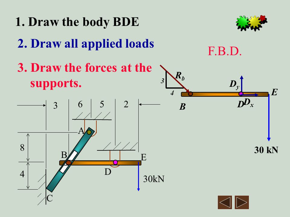3. Draw the forces at the supports.