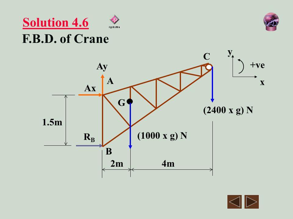 Solution 4.6 F.B.D. of Crane y x +ve 1.5m 2m 4m (2400 x g) N A B C G