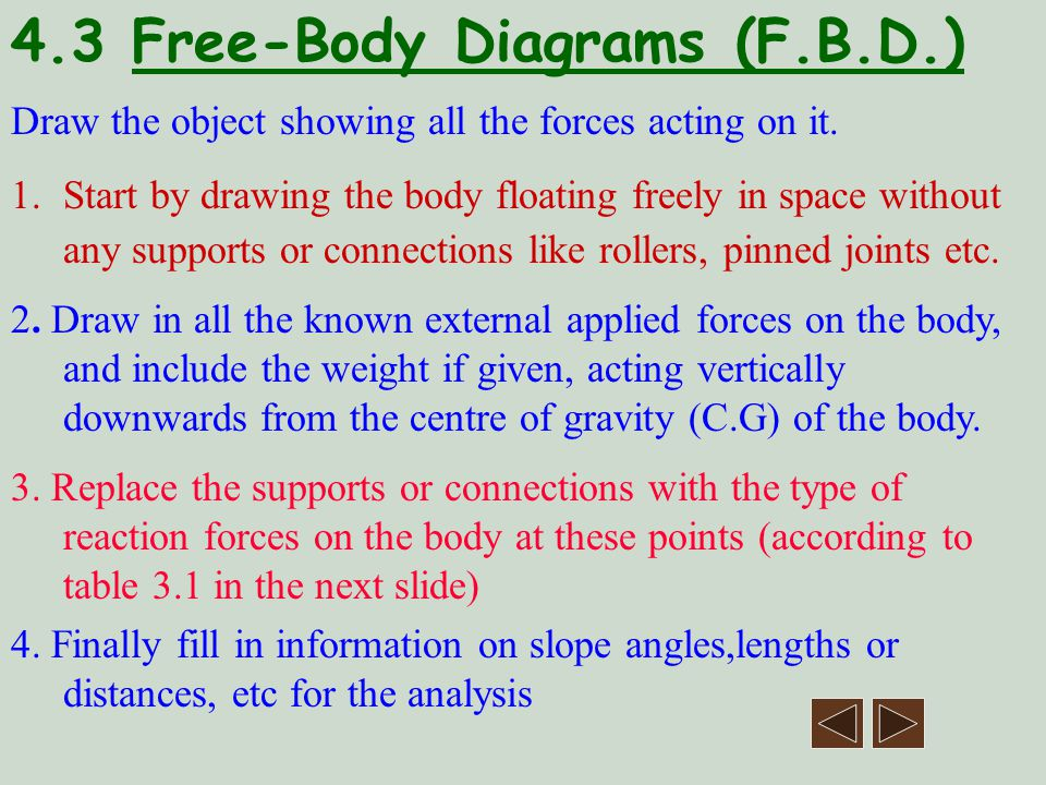 4.3 Free-Body Diagrams (F.B.D.)