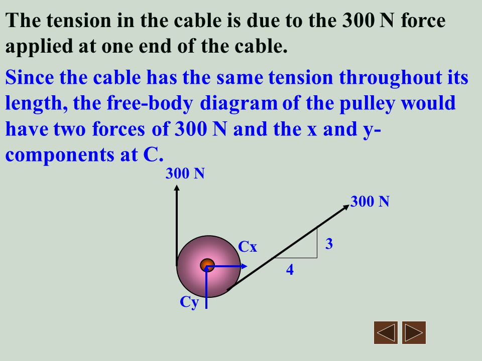 The tension in the cable is due to the 300 N force applied at one end of the cable.