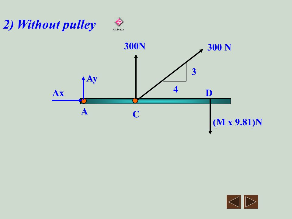 2) Without pulley 300N 300 N 3 Ay 4 Ax D A C (M x 9.81)N