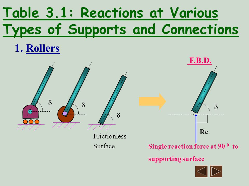 Table 3.1: Reactions at Various Types of Supports and Connections