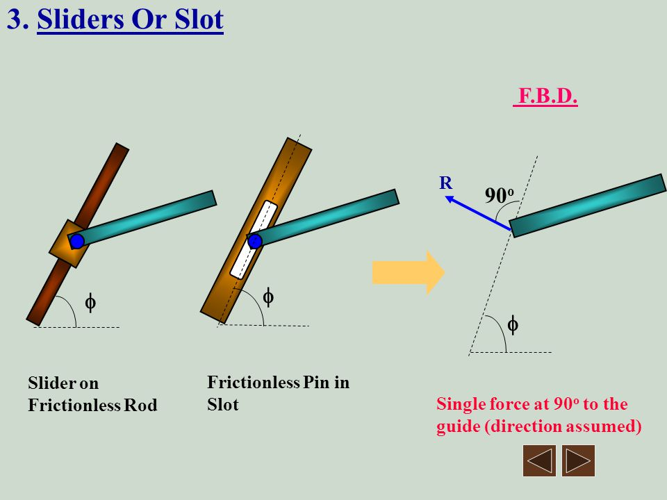 3. Sliders Or Slot F.B.D. 90o   R Slider on Frictionless Pin in