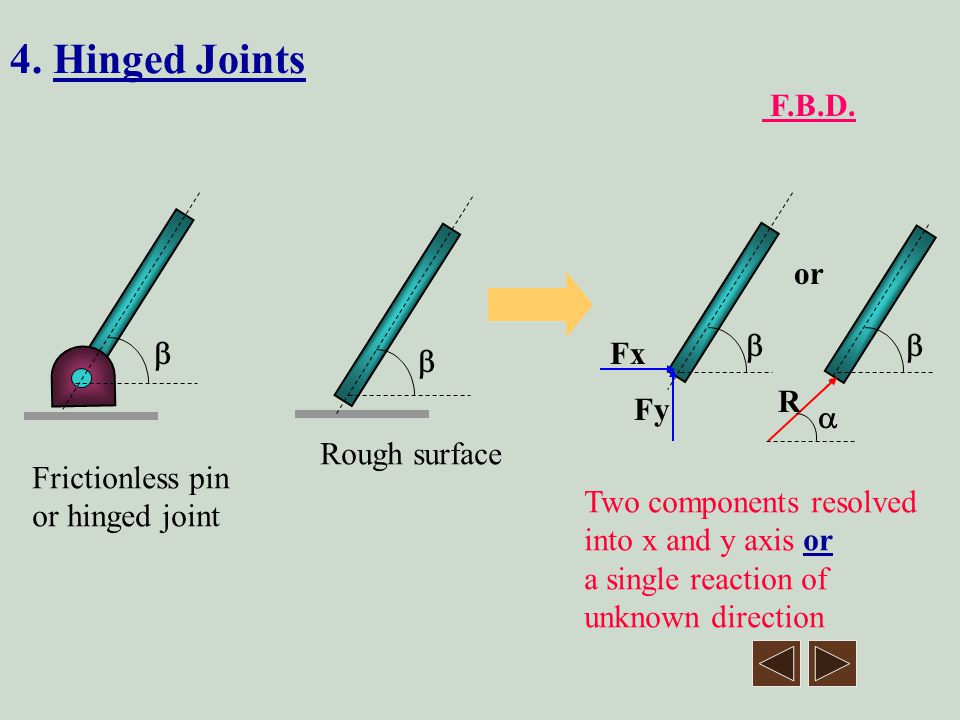 4. Hinged Joints F.B.D. or  Fx  R Fy  Rough surface