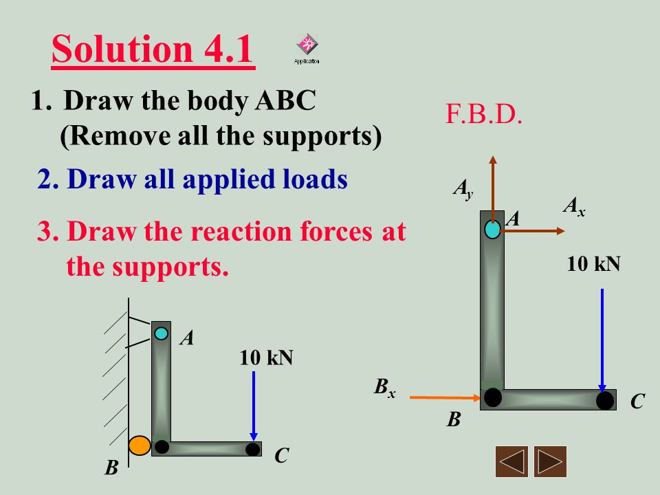 Solution 4.1 Draw the body ABC F.B.D. (Remove all the supports)