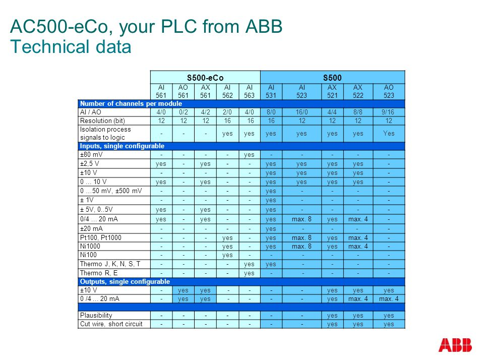 AC500-eCo, your PLC from ABB Technical data