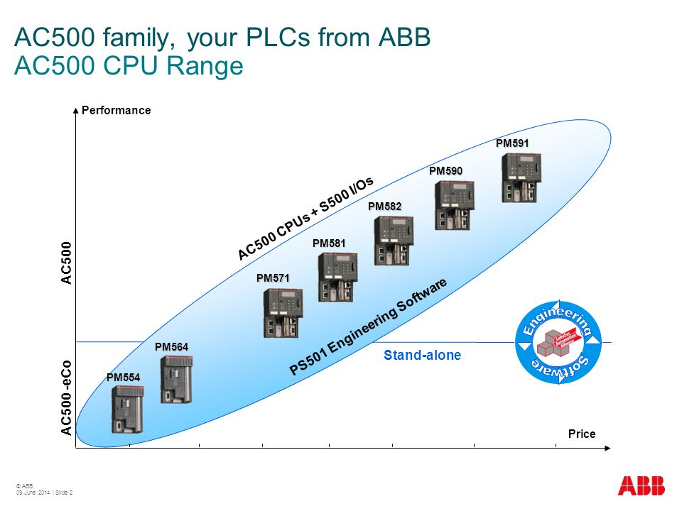 AC500 family, your PLCs from ABB AC500 CPU Range