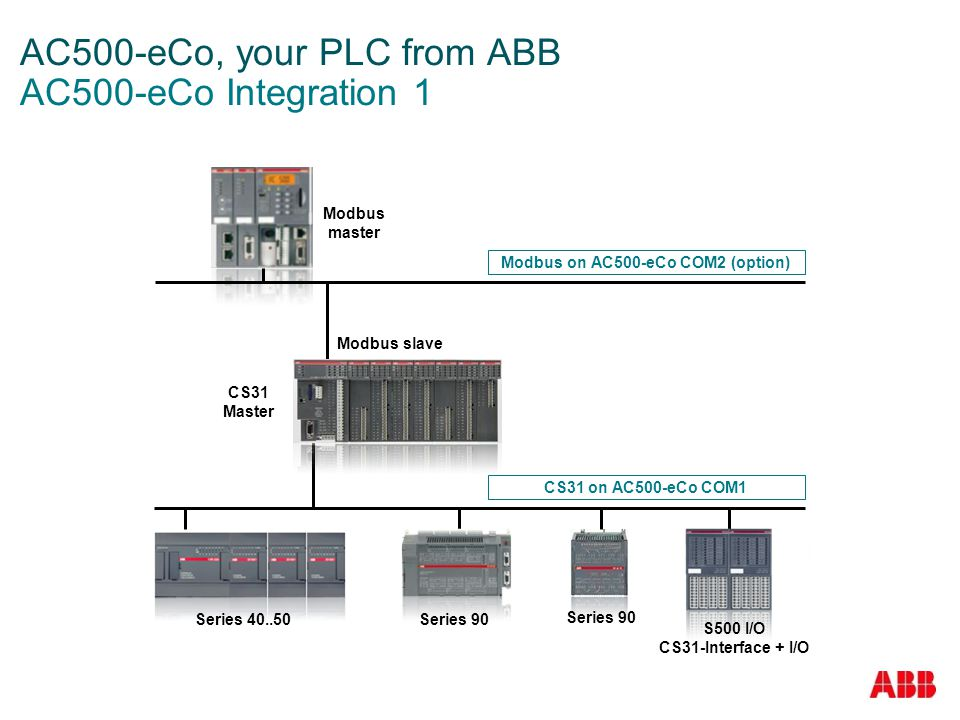 AC500-eCo, your PLC from ABB AC500-eCo Integration 1
