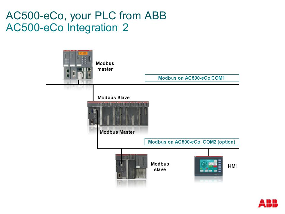 AC500-eCo, your PLC from ABB AC500-eCo Integration 2