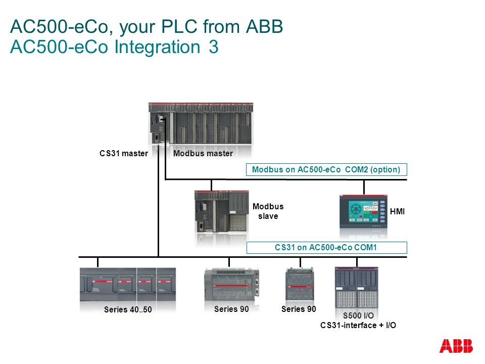 AC500-eCo, your PLC from ABB AC500-eCo Integration 3
