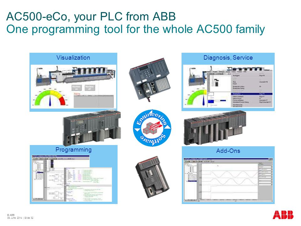 AC500-eCo, your PLC from ABB One programming tool for the whole AC500 family
