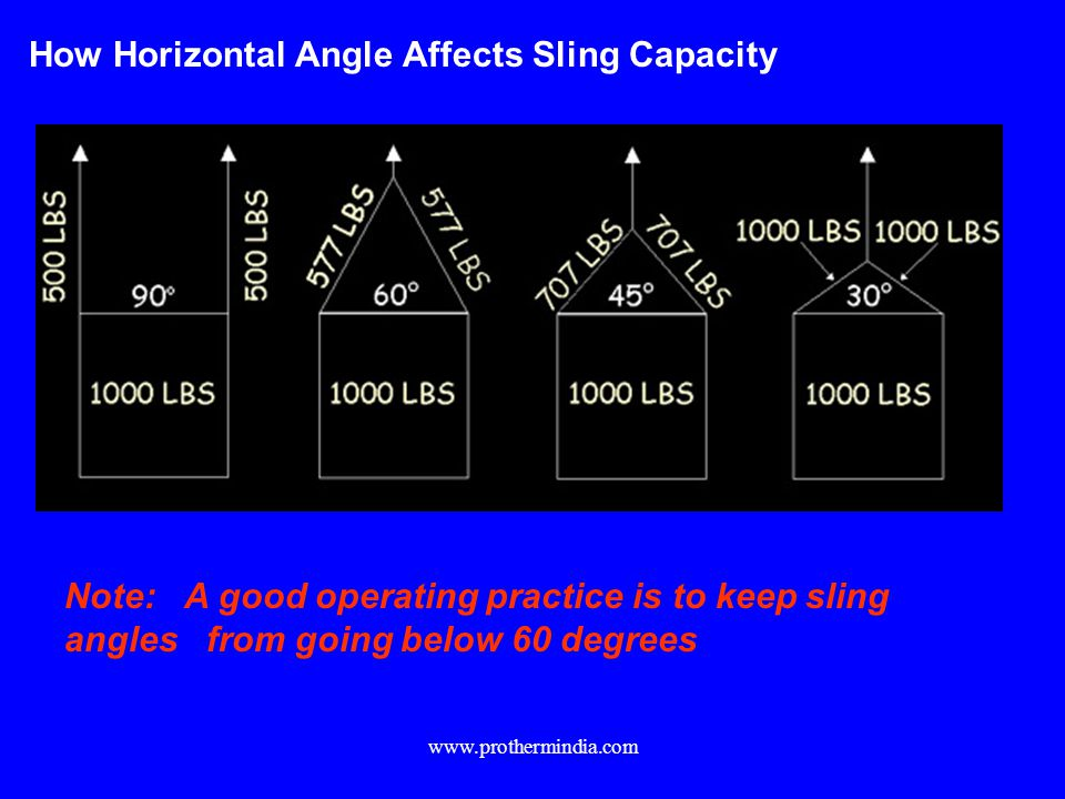 How Horizontal Angle Affects Sling Capacity