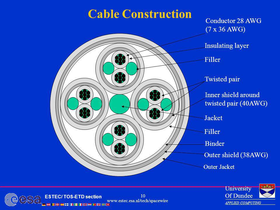 Cable Construction Conductor 28 AWG (7 x 36 AWG) Insulating layer