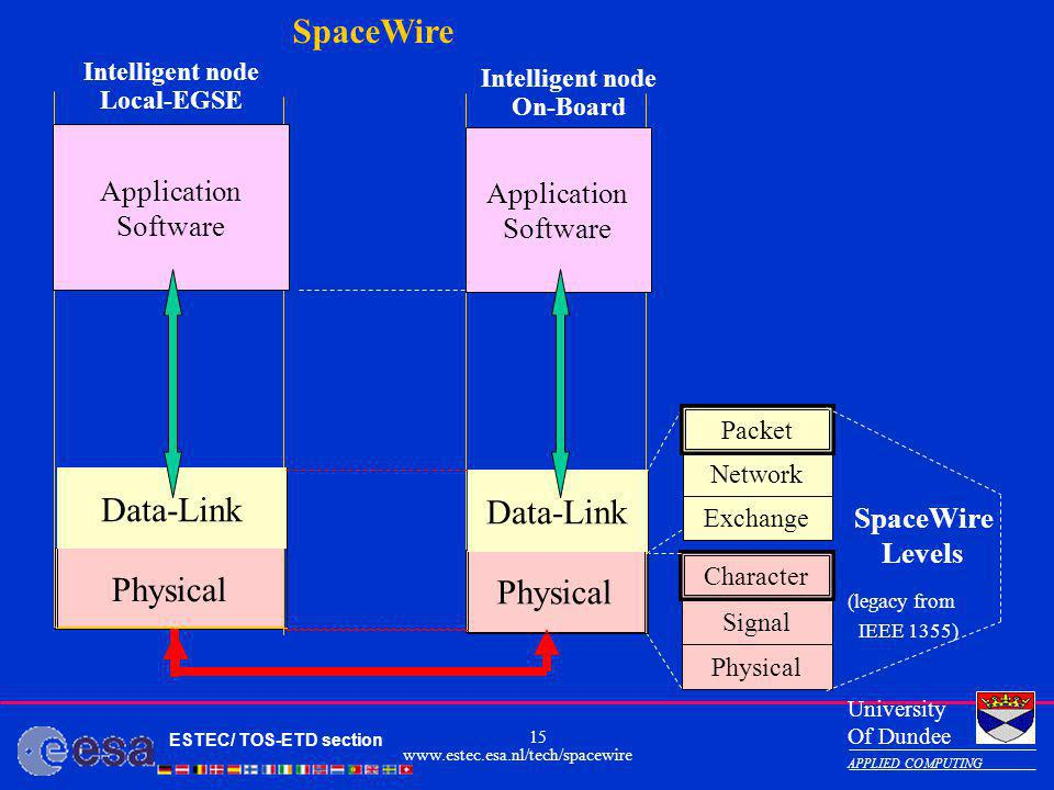 Data-Link Physical Application Software SpaceWire Levels