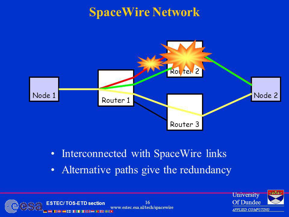 SpaceWire Network Interconnected with SpaceWire links