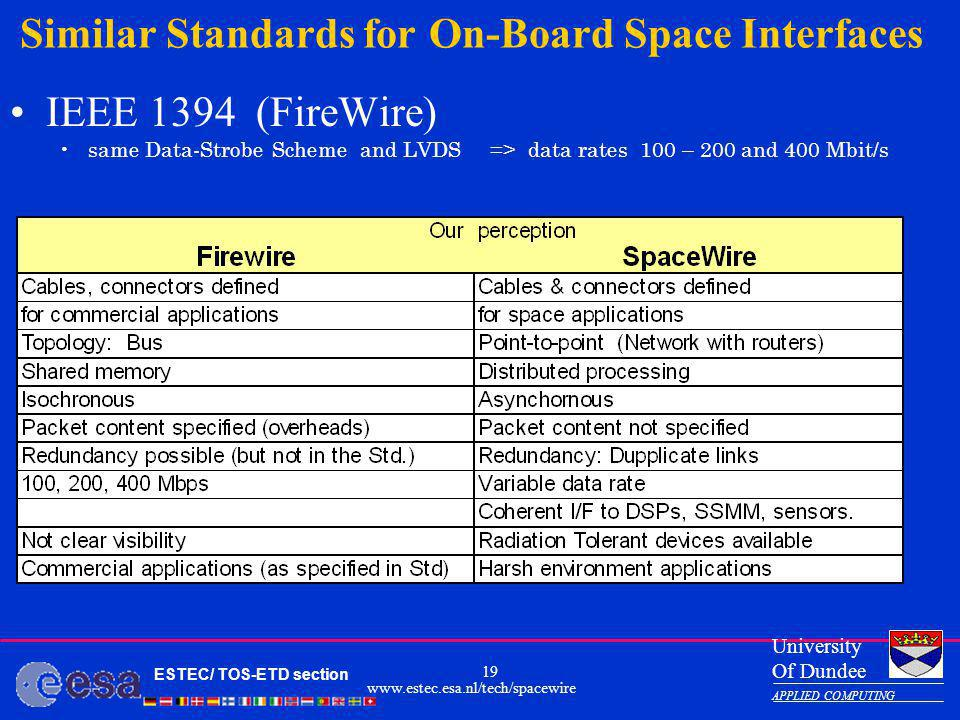 Similar Standards for On-Board Space Interfaces