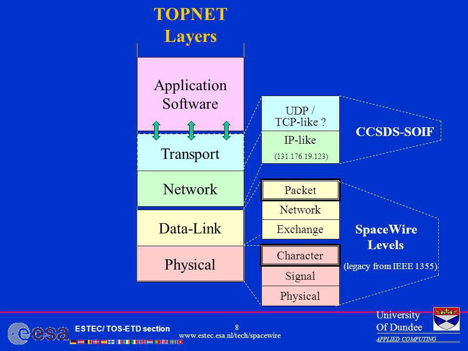 TOPNET Layers Application Application Presentation Software Session