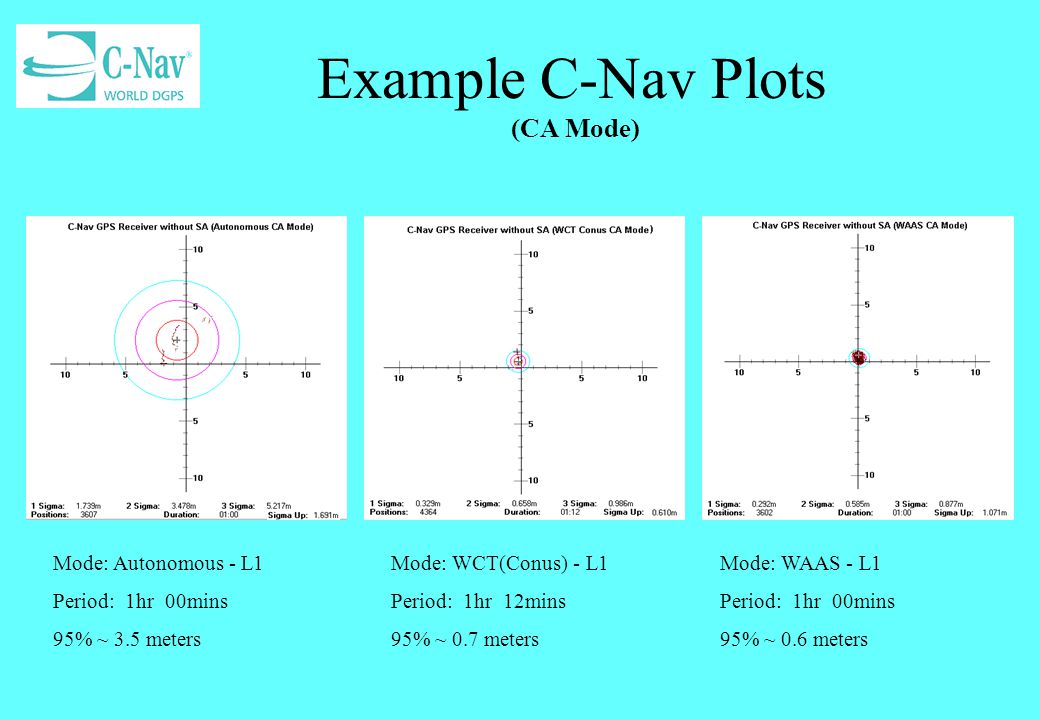 Example C-Nav Plots (CA Mode)