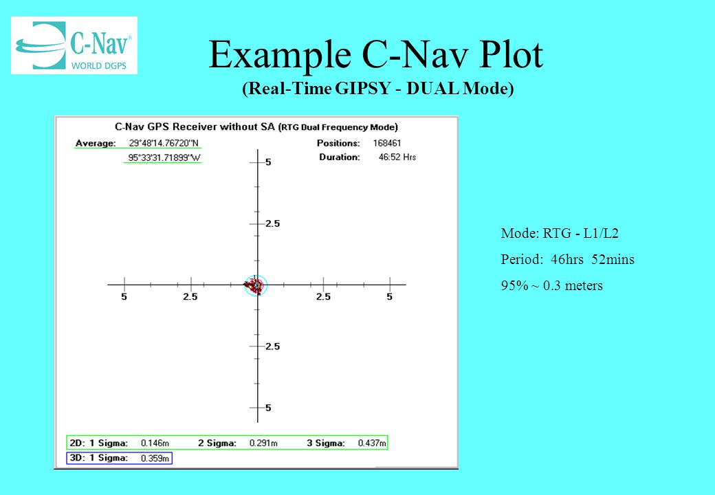 Example C-Nav Plot (Real-Time GIPSY - DUAL Mode)