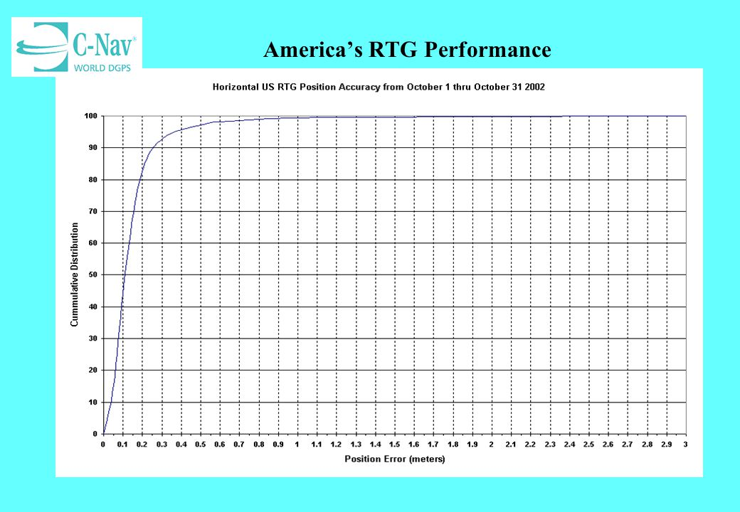 America's RTG Performance