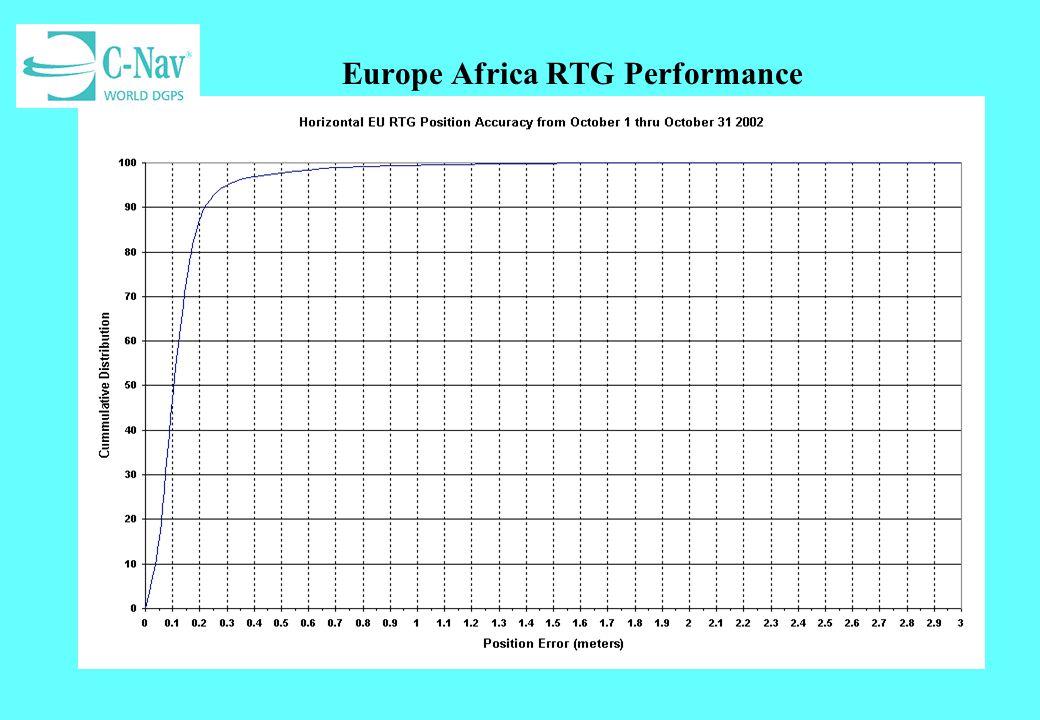 Europe Africa RTG Performance