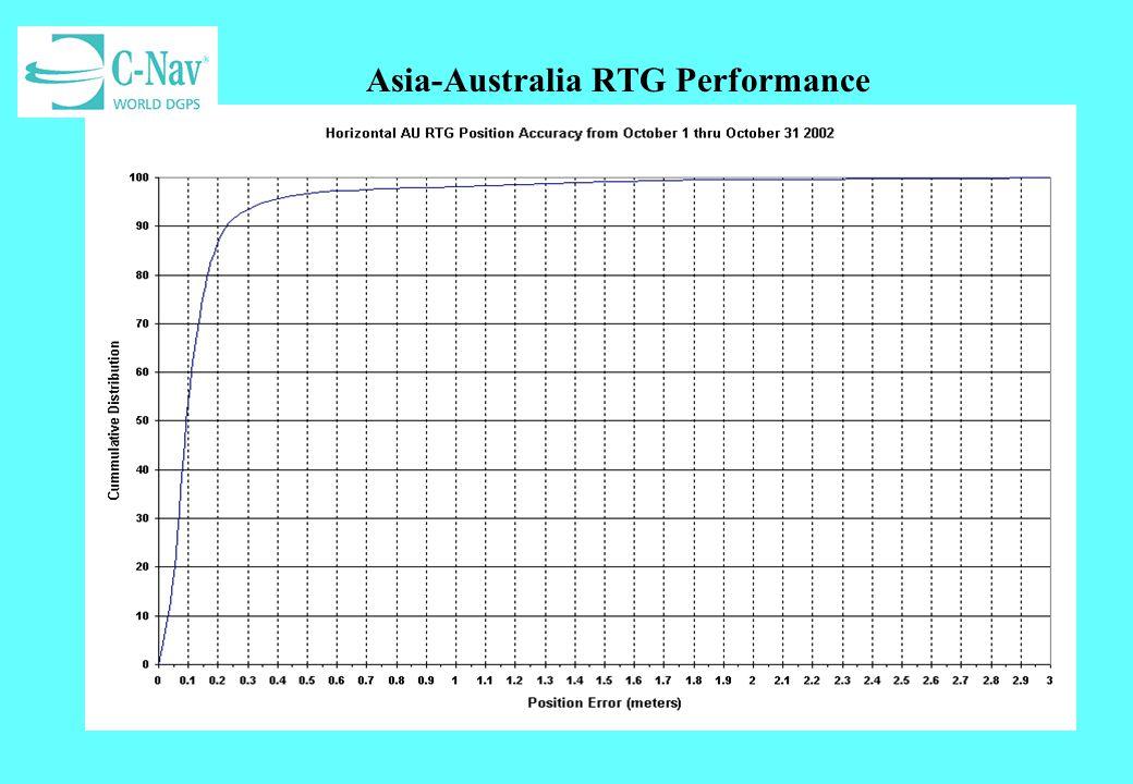 Asia-Australia RTG Performance