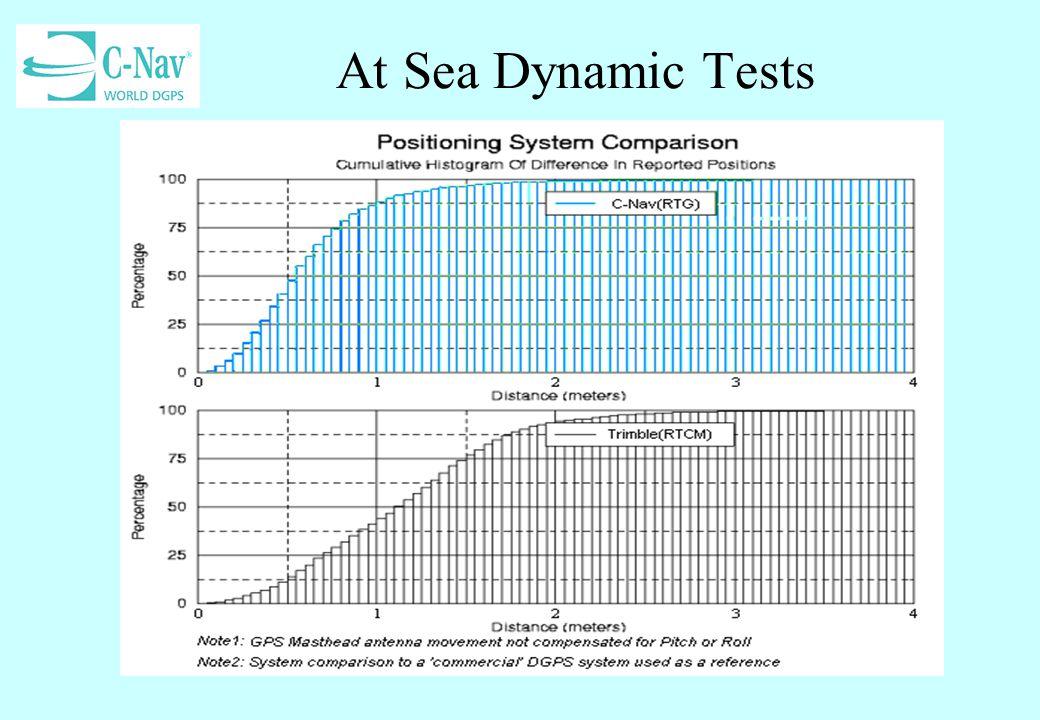 At Sea Dynamic Tests