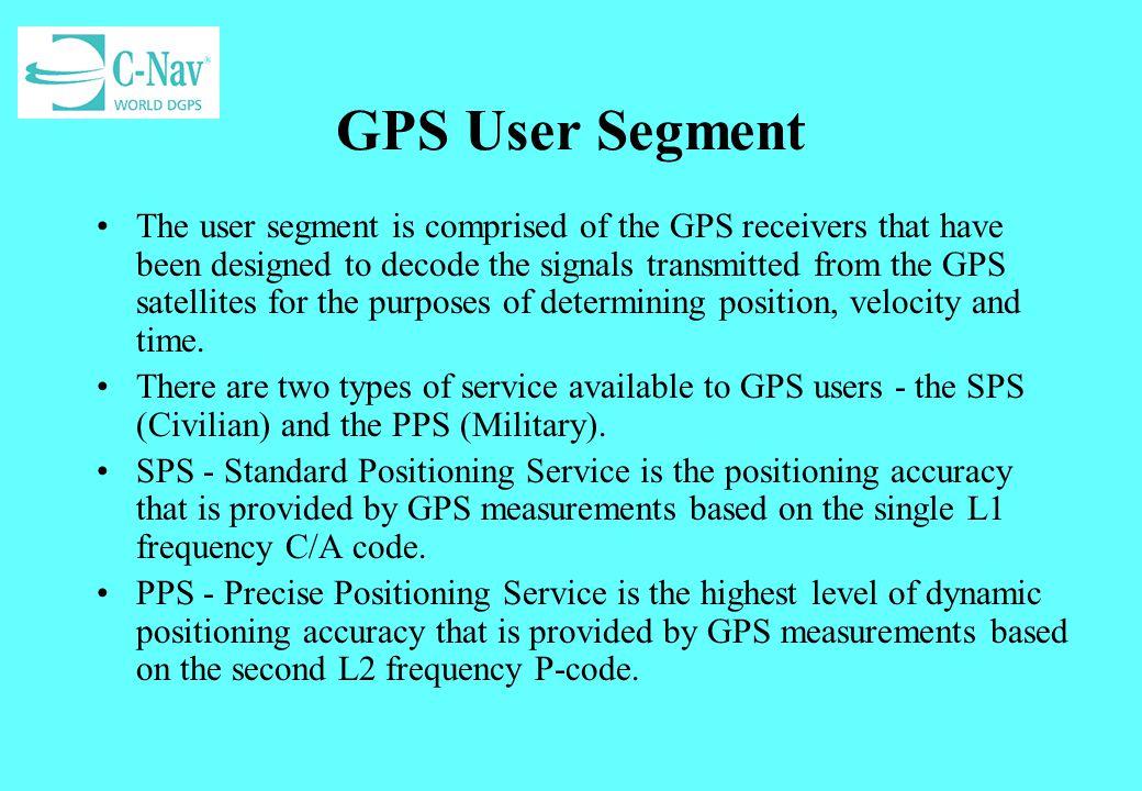 GPS User Segment