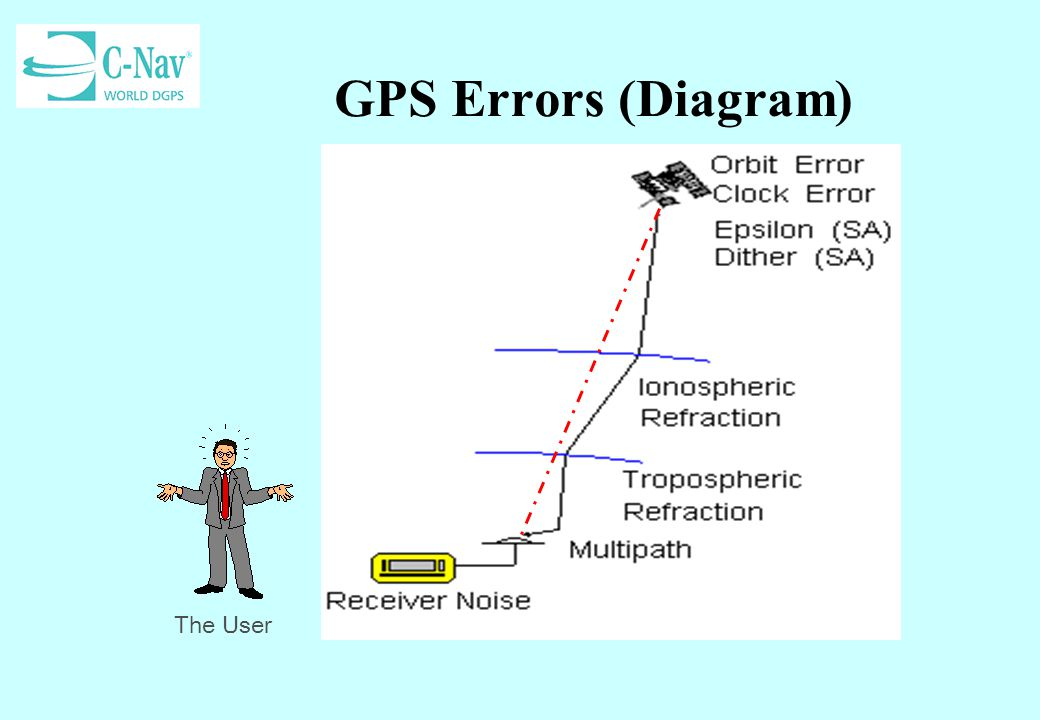 What Does Rms Mean >> Globally Corrected GPS (GcGPS): C-Nav GPS System - ppt ...