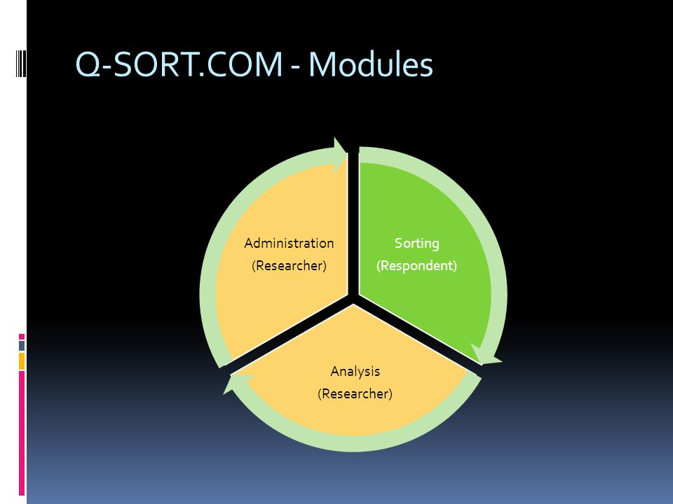 Q-SORT.COM - Modules (Respondent) Sorting (Researcher) Analysis