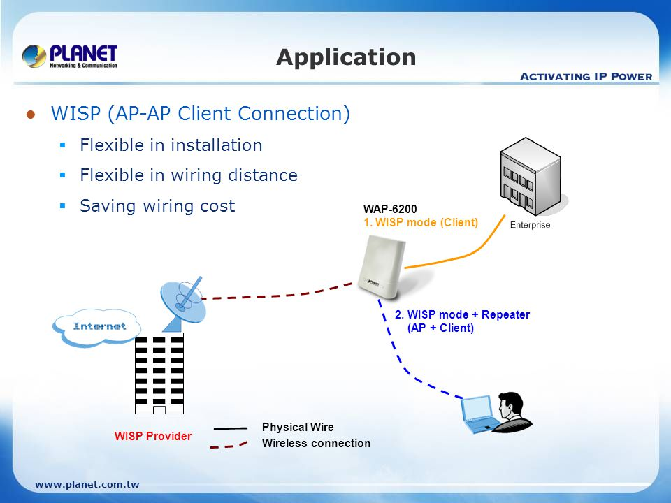 Application WISP (AP-AP Client Connection) Flexible in installation