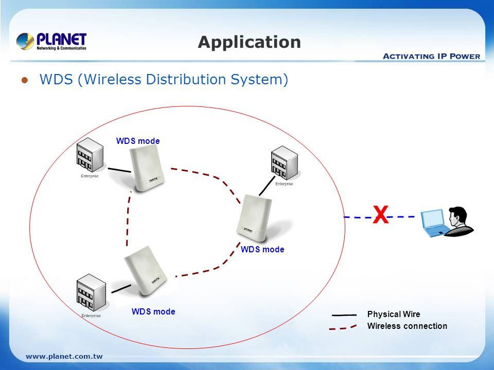 X Application WDS (Wireless Distribution System) WDS mode WDS mode