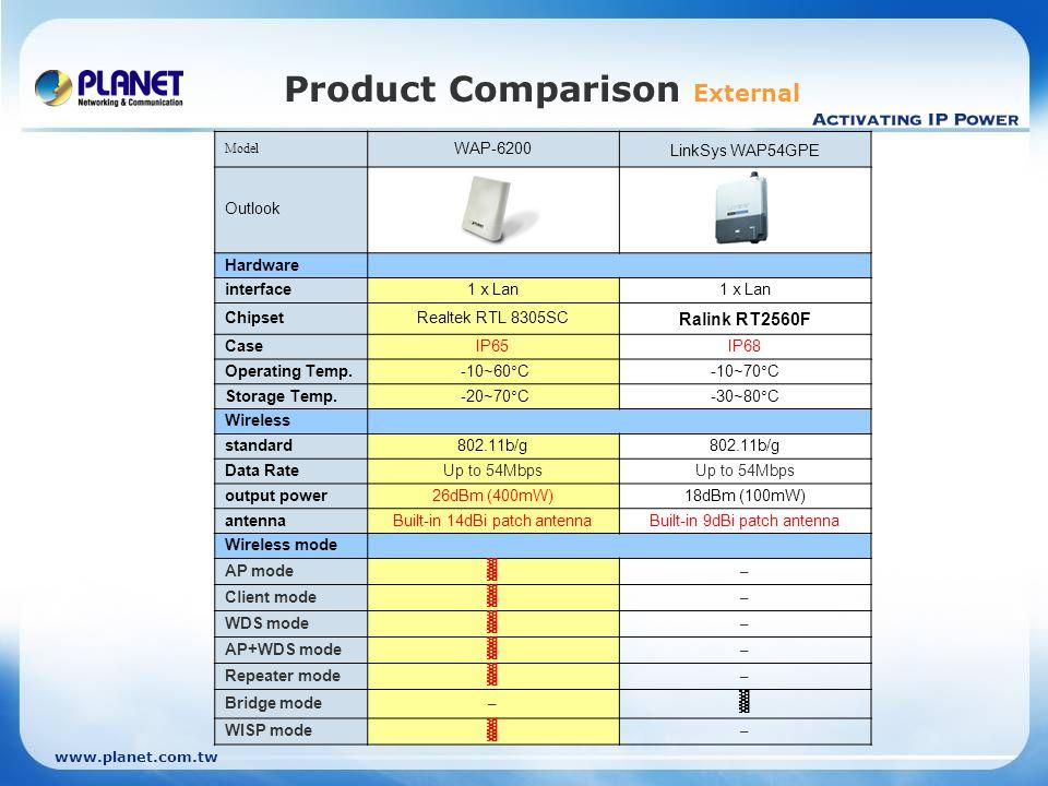 Product Comparison External