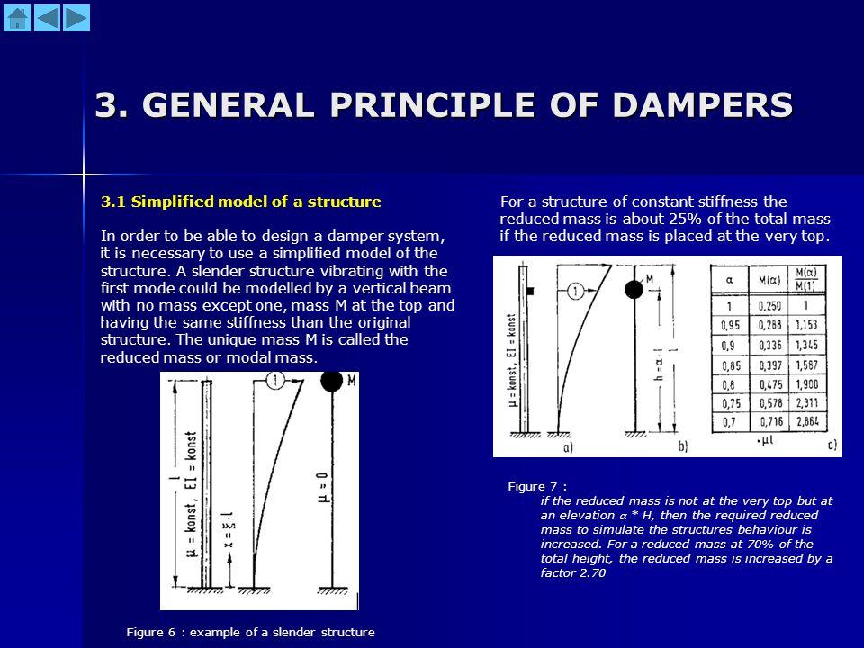 3. GENERAL PRINCIPLE OF DAMPERS
